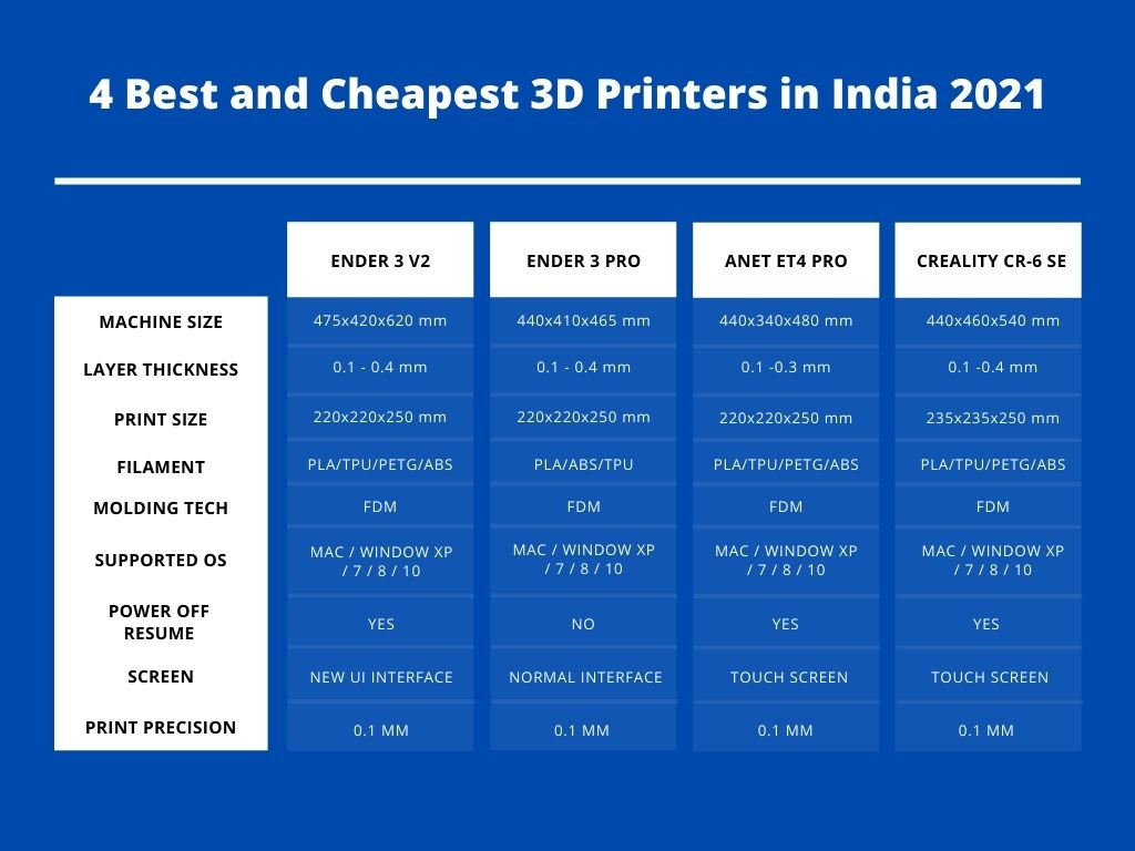 Cheapest 3D Printers in India 2021